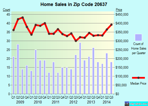 Zip code 20637 (Hughesville, MD) real estate house value trends