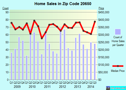 Zip code 20650 (Leonardtown, Maryland) real estate house value trends