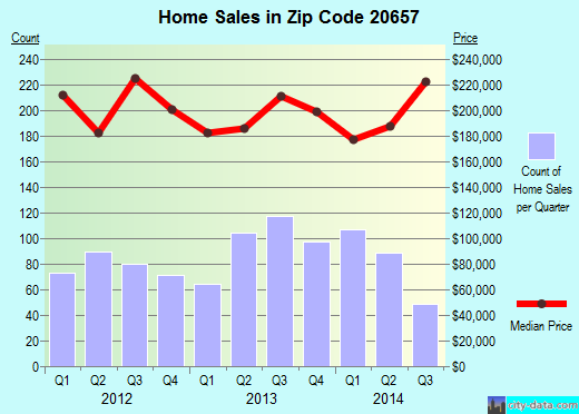 Zip code 20657 (Lusby, Maryland) real estate house value trends