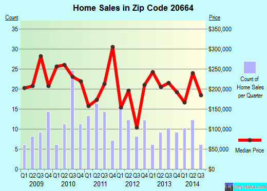 Zip code 20664 (Rock Point, Maryland) real estate house value trends