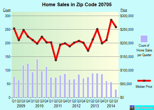 Zip code 20705 (BELTSVILLE, Maryland) real estate house value trends