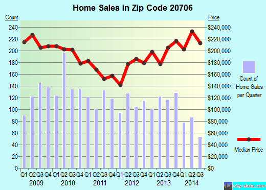 Zip code 20706 (Lanham, Maryland) real estate house value trends