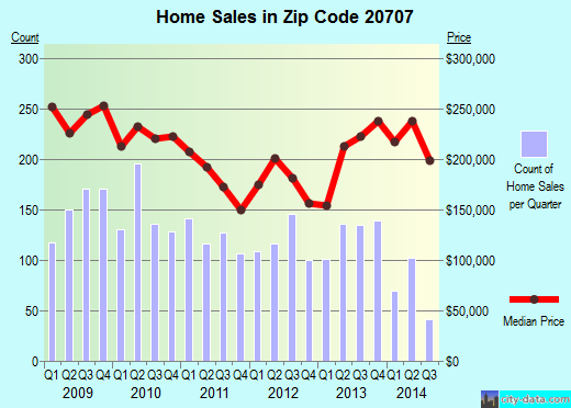 Zip code 20707 (Laurel, MD) real estate house value trends