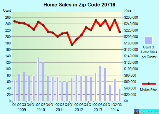 Zip code 20716 (BOWIE, Maryland) real estate house value trends