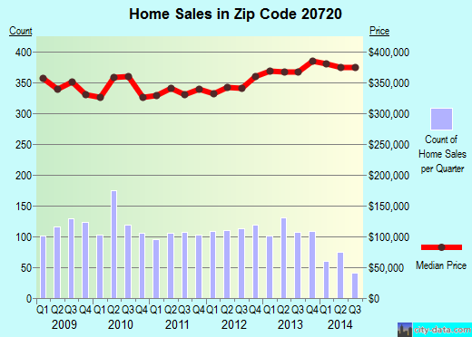 Zip code 20720 (Fairwood, Maryland) real estate house value trends