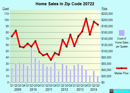 Zip code 20722 (BRENTWOOD, Maryland) real estate house value trends