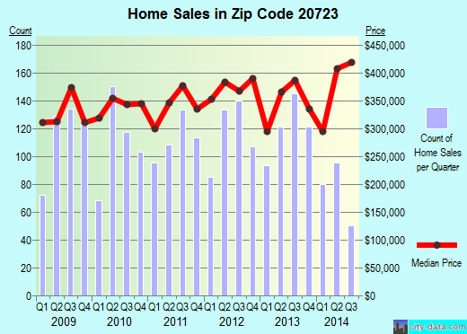 Zip code 20723 (North Laurel, Maryland) real estate house value trends