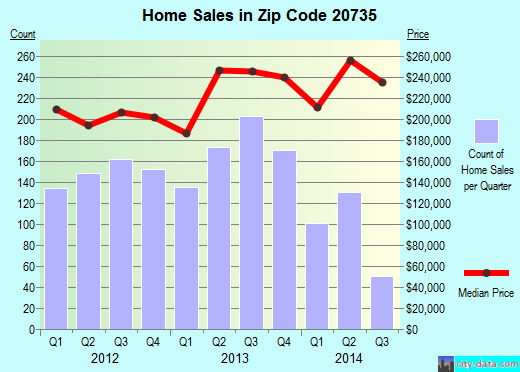 Zip code 20735 (Clinton, Maryland) real estate house value trends