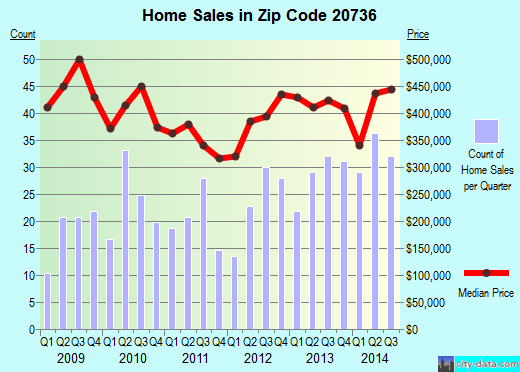 Zip code 20736 (Owings, Maryland) real estate house value trends