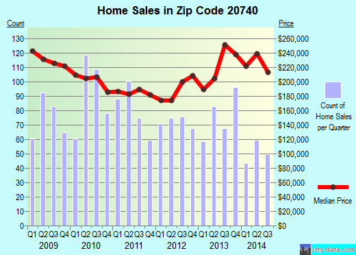 Zip code 20740 (College Park, Maryland) real estate house value trends