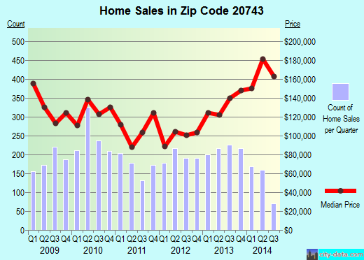 Zip code 20743 (Walker Mill, Maryland) real estate house value trends
