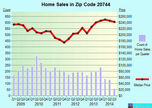 Zip code 20744 (FORT WASHINGTON, Maryland) real estate house value trends