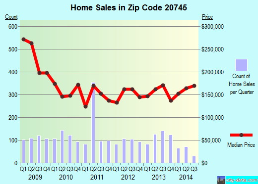 Zip code 20745 (Forest Heights, Maryland) real estate house value trends