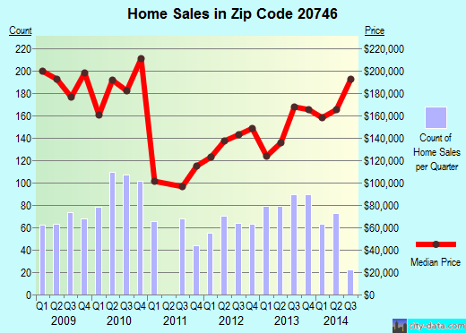 Zip code 20746 (Camp Springs, Maryland) real estate house value trends