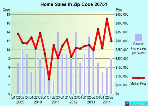 Zip code 20751 (Deale, MD) real estate house value trends