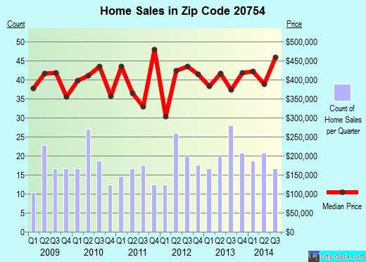 Zip code 20754 (Dunkirk, Maryland) real estate house value trends