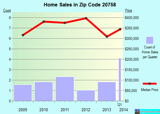 Zip code 20758 (Glen Burnie, MD) real estate house value trends