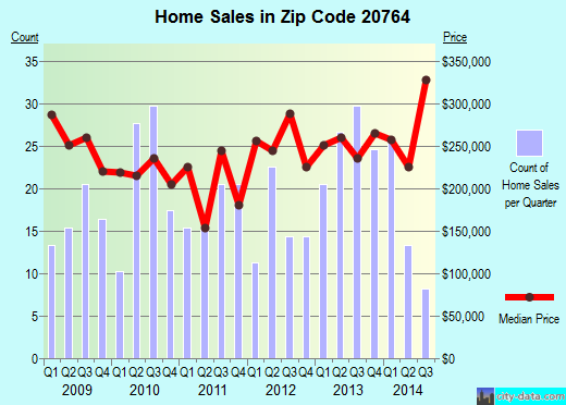 Zip code 20764 (Shady Side, MD) real estate house value trends