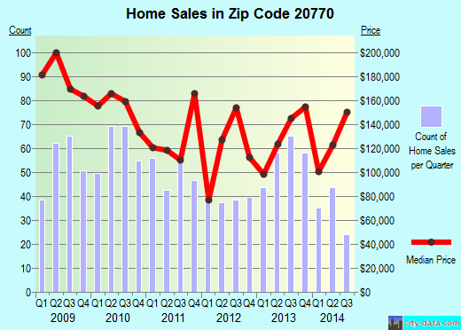Zip code 20770 (Greenbelt, Maryland) real estate house value trends