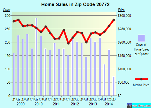 Zip code 20772 (Croom, Maryland) real estate house value trends