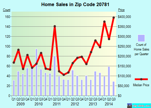 Zip code 20781 (HYATTSVILLE, Maryland) real estate house value trends