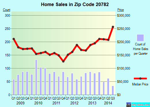 Zip code 20782 (HYATTSVILLE, Maryland) real estate house value trends