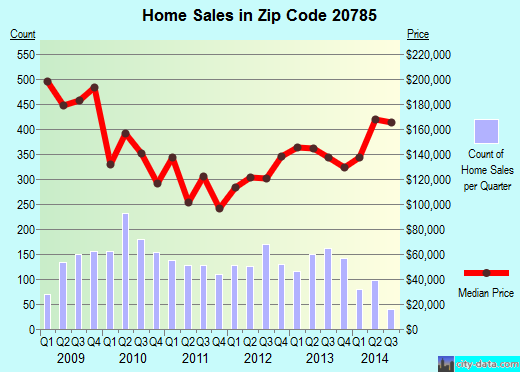 Zip code 20785 (Cheverly, Maryland) real estate house value trends