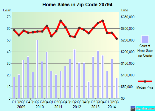 Zip code 20794 (Jessup, Maryland) real estate house value trends