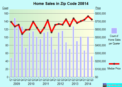 Zip code 20814 (Bethesda, Maryland) real estate house value trends