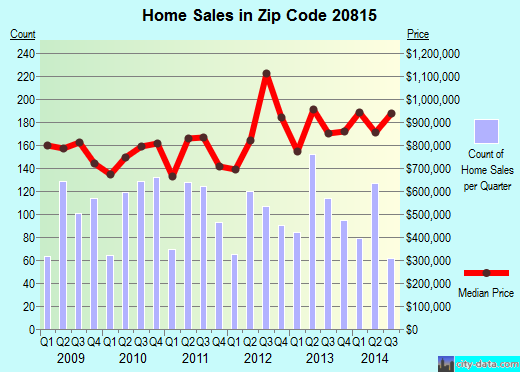 Zip code 20815 (Chevy Chase, Maryland) real estate house value trends