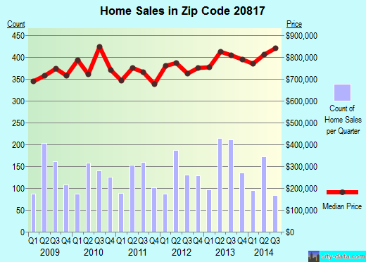 Zip code 20817 (Bethesda, MD) real estate house value trends
