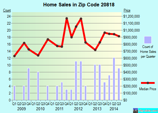 Zip code 20818 (Cabin John, MD) real estate house value trends