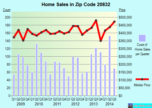 Zip code 20832 (Olney, Maryland) real estate house value trends