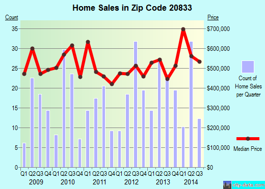 Zip code 20833 (Brookeville, MD) real estate house value trends