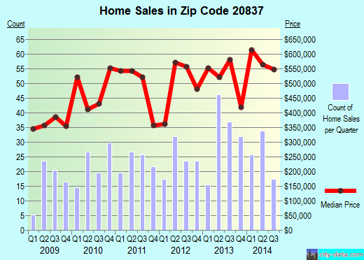 Zip code 20837 (Poolesville, MD) real estate house value trends