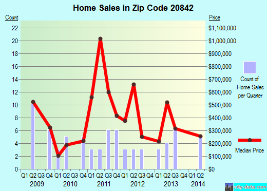 Zip code 20842 (Silver Spring, MD) real estate house value trends