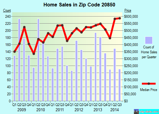 Zip code 20850 (Rockville, Maryland) real estate house value trends