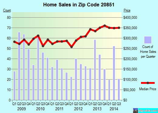 Zip code 20851 (Rockville, MD) real estate house value trends