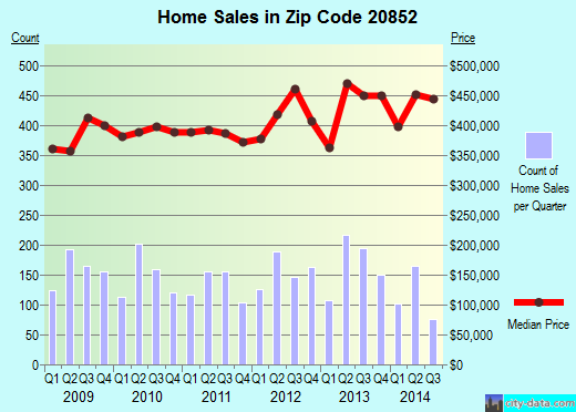 Zip code 20852 (Rockville, MD) real estate house value trends