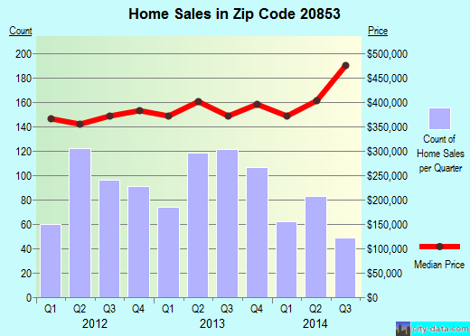Zip code 20853 (Aspen Hill, Maryland) real estate house value trends