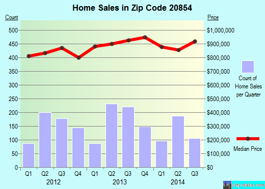 Zip code 20854 (Potomac, Maryland) real estate house value trends