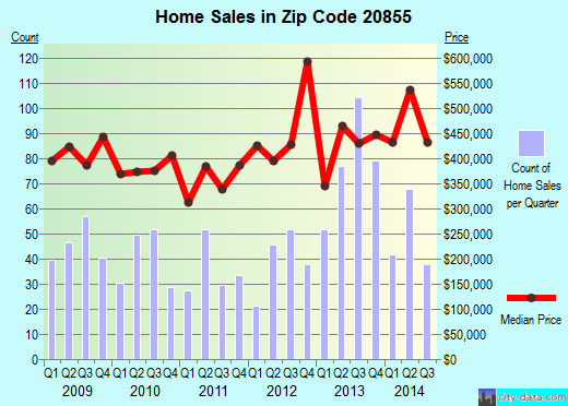 Zip code 20855 (Redland, Maryland) real estate house value trends