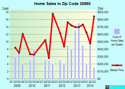 Zip code 20860 (Silver Spring, MD) real estate house value trends