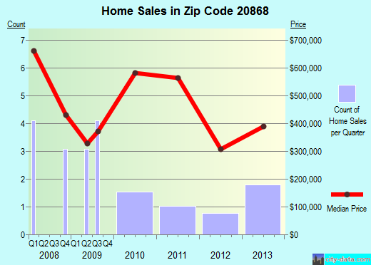Zip code 20868 (Burtonsville, Maryland) real estate house value trends