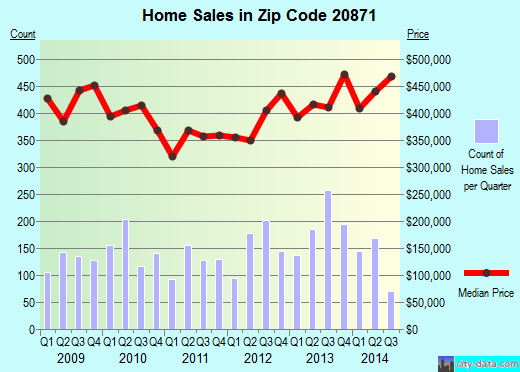 Zip code 20871 (Clarksburg, MD) real estate house value trends