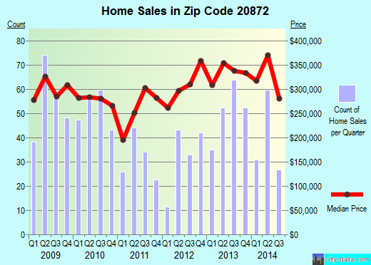 Zip code 20872 (Damascus, MD) real estate house value trends