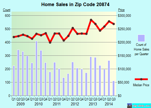 Zip code 20874 (Germantown, MD) real estate house value trends