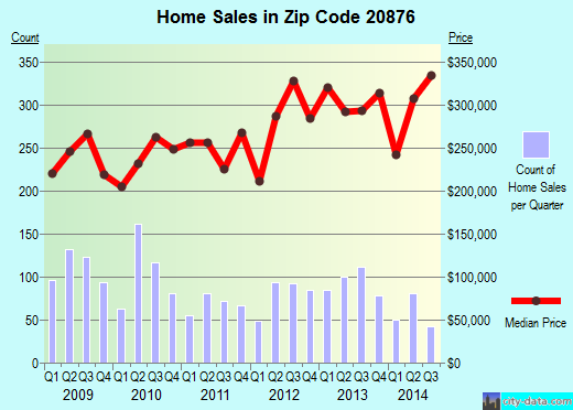Zip code 20876 (Germantown, MD) real estate house value trends