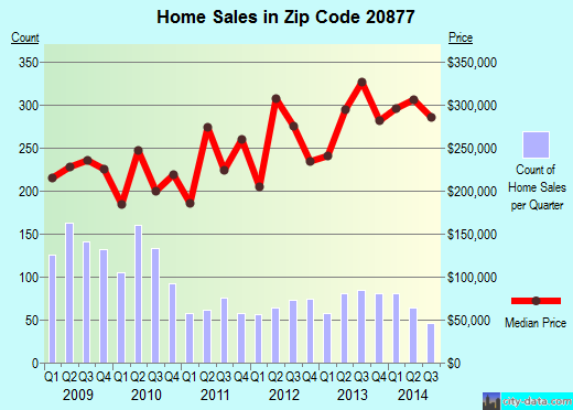 Zip code 20877 (Gaithersburg, MD) real estate house value trends