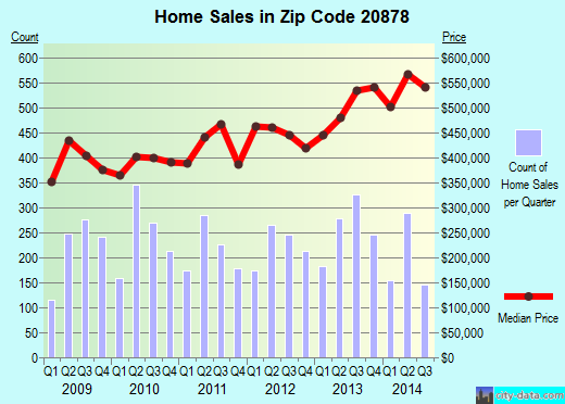 Zip code 20878 (Gaithersburg, MD) real estate house value trends
